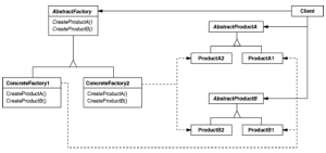 abstract factory pattern structure