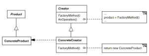 factory method pattern structure